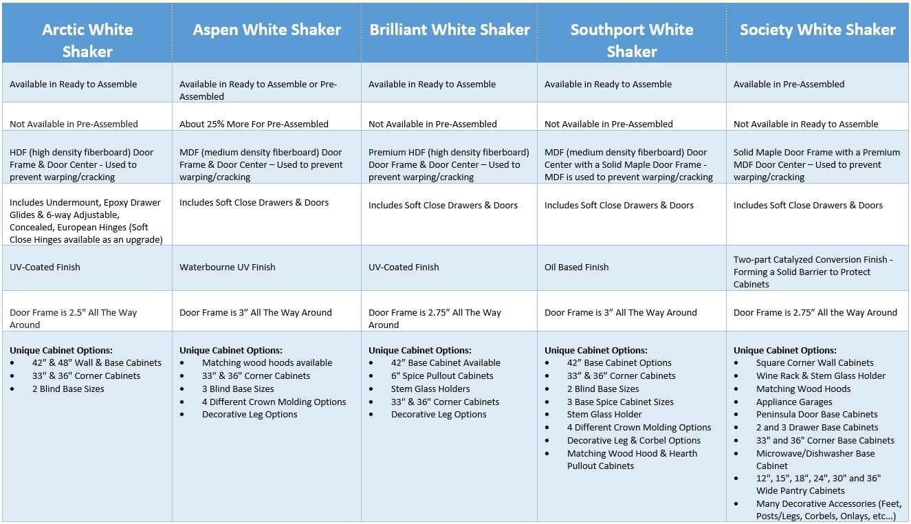 Meet the white shaker cabinet family